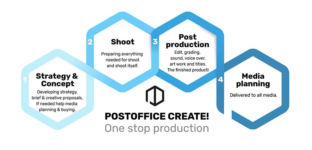 production company postoffice amsterdam